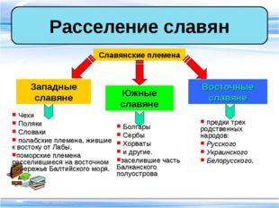 Расселение славян Славянские племена Западные славяне Южные славяне Восточные