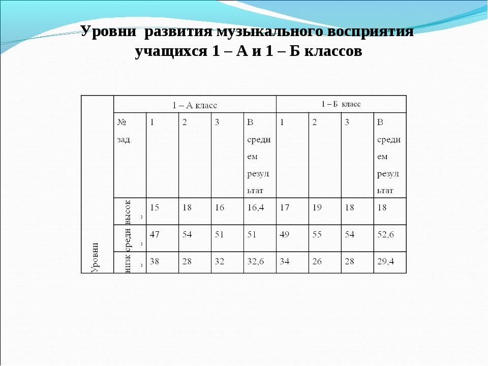 Уровни развития музыкального восприятия учащихся 1 – А и 1 – Б классов