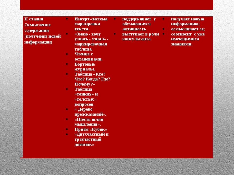 II стадия Осмысление содержания (получение новой информации)  Инсерт-система...