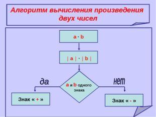Алгоритм вычисления произведения двух чисел a ∙ b │ a │ ∙ │ b │ a и b одного