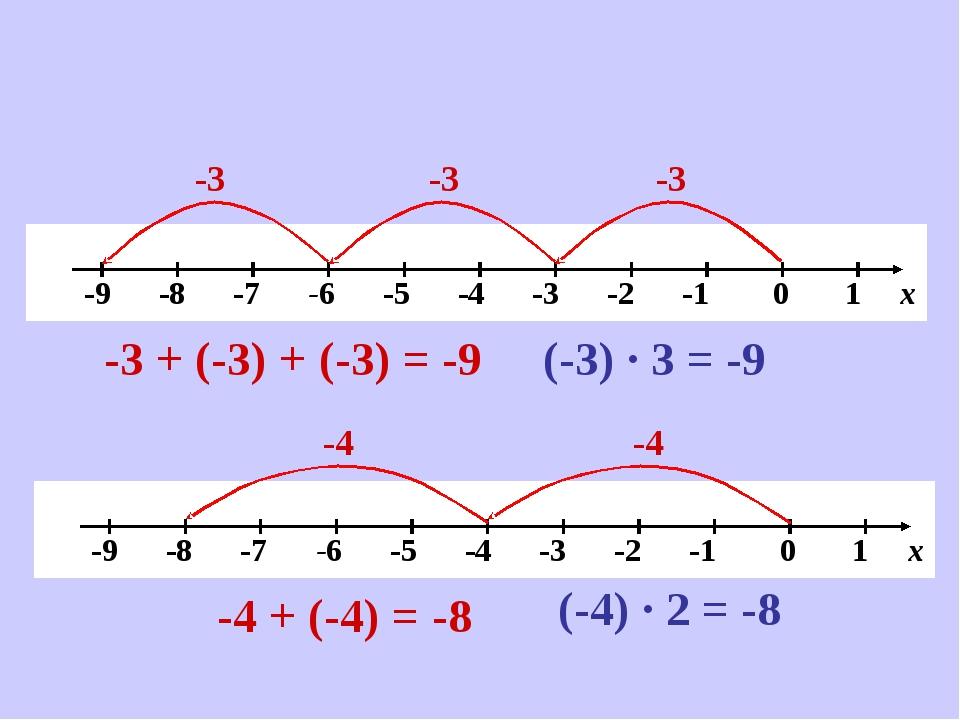 -3 -3 -3 -3 + (-3) + (-3) = -9 (-3) ∙ 3 = -9 -4 -4 -4 + (-4) = -8 (-4) ∙ 2 = -8