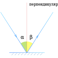 Закон отражения света - Ровная поверхность