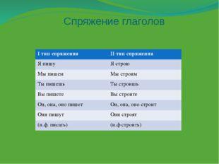 Спряжение глаголов Iтип спряжения IIтип спряжения Я пишу Ястрою Мыпишем Мы ст