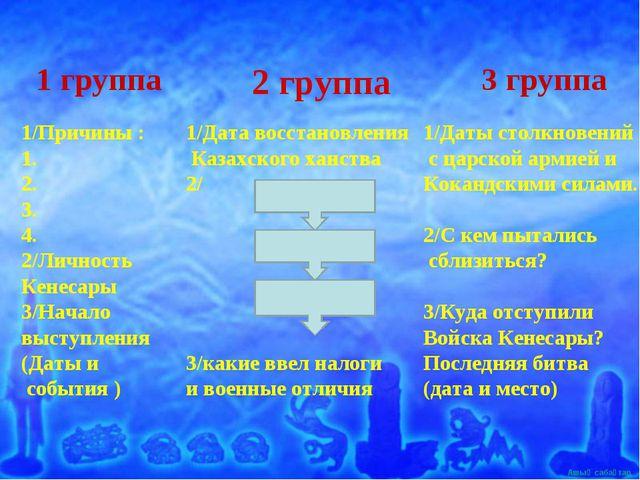 1/Причины : 1. 2. 3. 4. 2/Личность Кенесары 3/Начало выступления (Даты и собы...
