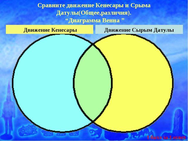 Движение Кенесары Сравните движение Кенесары и Срыма Датулы(Общее,различия)....