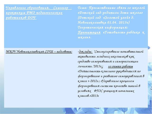 Управление образования.Семинар - практикум РМО педагогическихработников ДОУ Т...