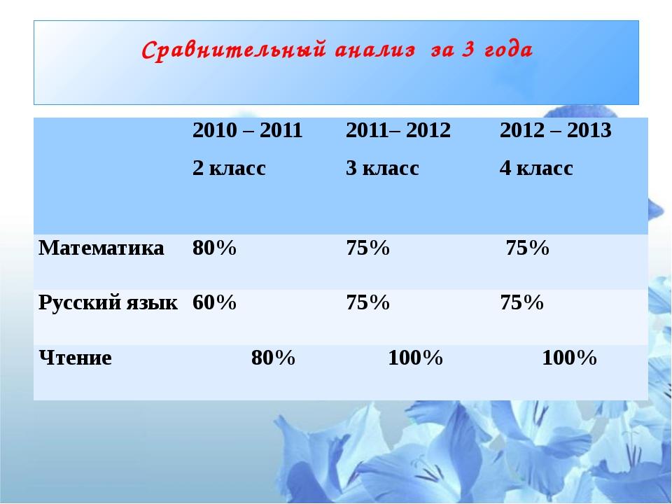 Сравнительный анализ за 3 года 2010 – 2011 2класс 2011– 2012 3 класс 2012 – 2...