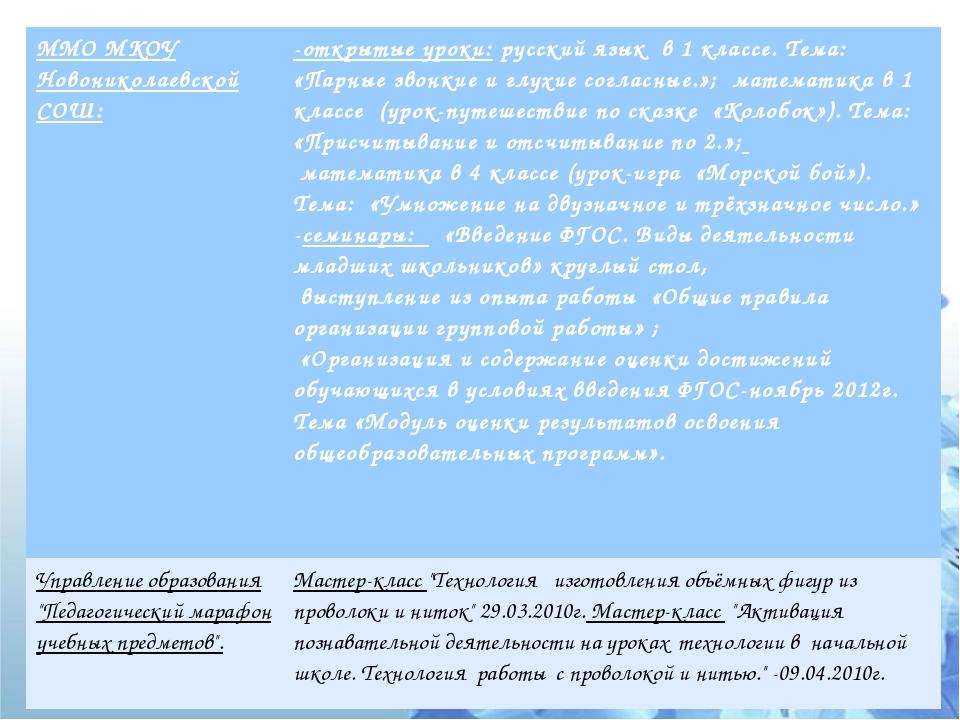 ММО МКОУ Новониколаевской СОШ: -открытые уроки:русский язык в 1 классе. Тема:...