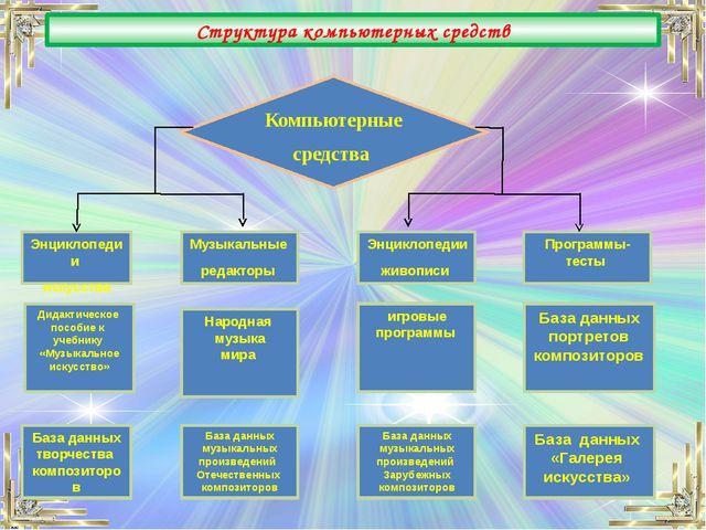 Структура компьютерных средств Компьютерные средства Энциклопедии искусства...
