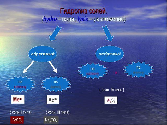 обратимый необратимый по катиону по аниону Меn+ { соли II типа} Асm- { соли I...