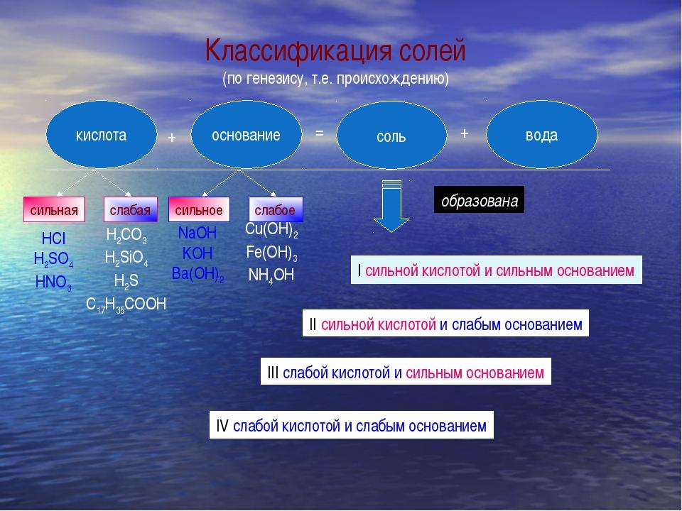 кислота основание соль вода + = + сильная слабая сильное слабое HCI H2SO4 HNO...