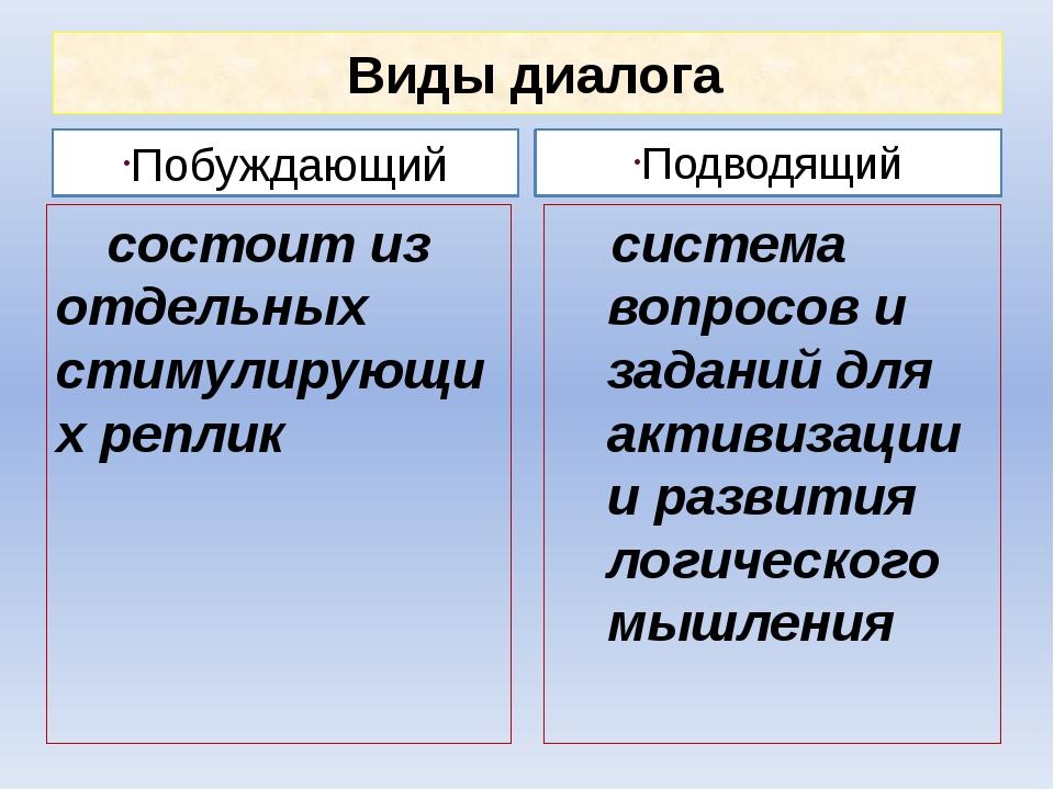 Виды диалога Побуждающий состоит из отдельных стимулирующих реплик Подводящи...