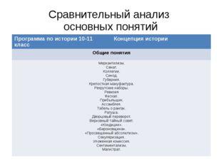 Сравнительный анализ основных понятий Программа по истории 10-11 класс Концеп