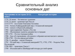 Сравнительный анализ основных дат Программа по истории 10-11 класс Концепция