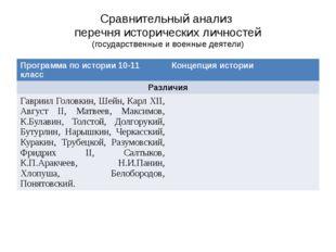 Сравнительный анализ перечня исторических личностей (государственные и военны