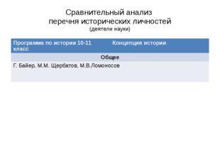 Сравнительный анализ перечня исторических личностей (деятели науки) Программа
