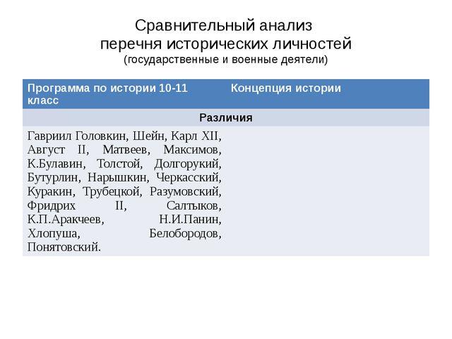 Сравнительный анализ перечня исторических личностей (государственные и военны...
