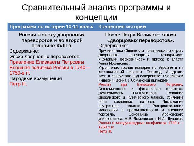 Сравнительный анализ программы и концепции Программа по истории 10-11 класс К...