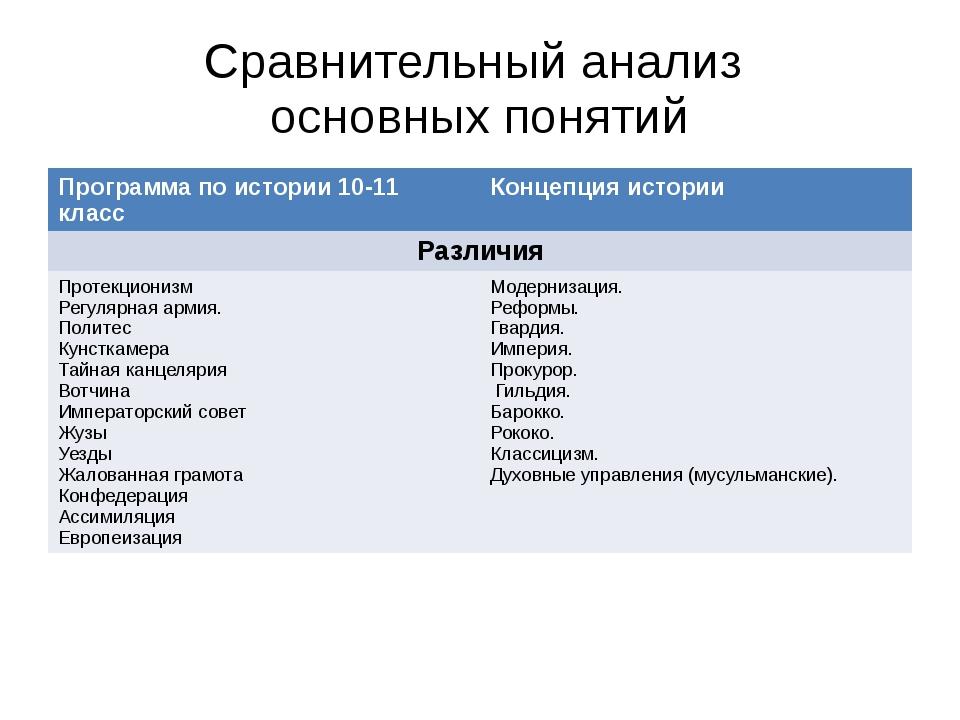 Сравнительный анализ основных понятий Программа по истории 10-11 класс Концеп...