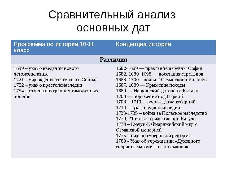 Сравнительный анализ основных дат Программа по истории 10-11 класс Концепция...