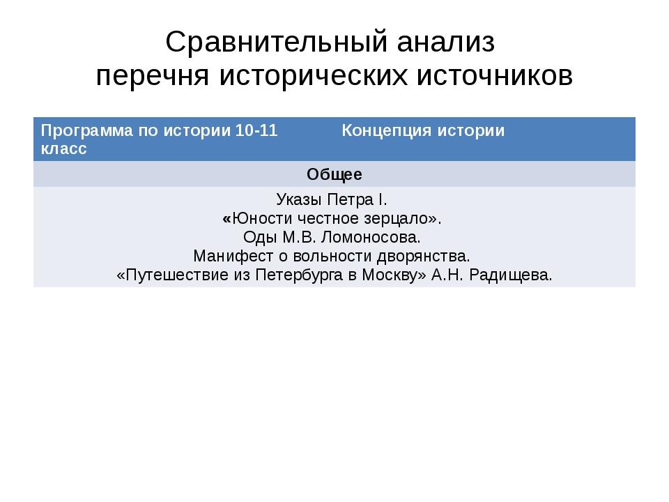 Сравнительный анализ перечня исторических источников Программа по истории 10-...