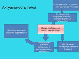 Актуальность темы Современные социально – экономические условия Современные и