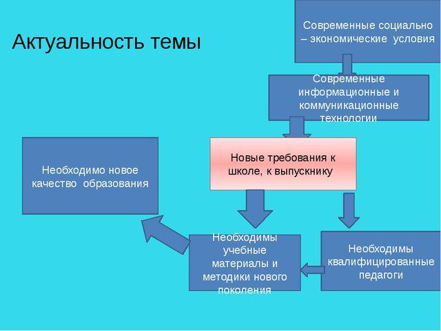 Актуальность темы Современные социально – экономические условия Современные и...
