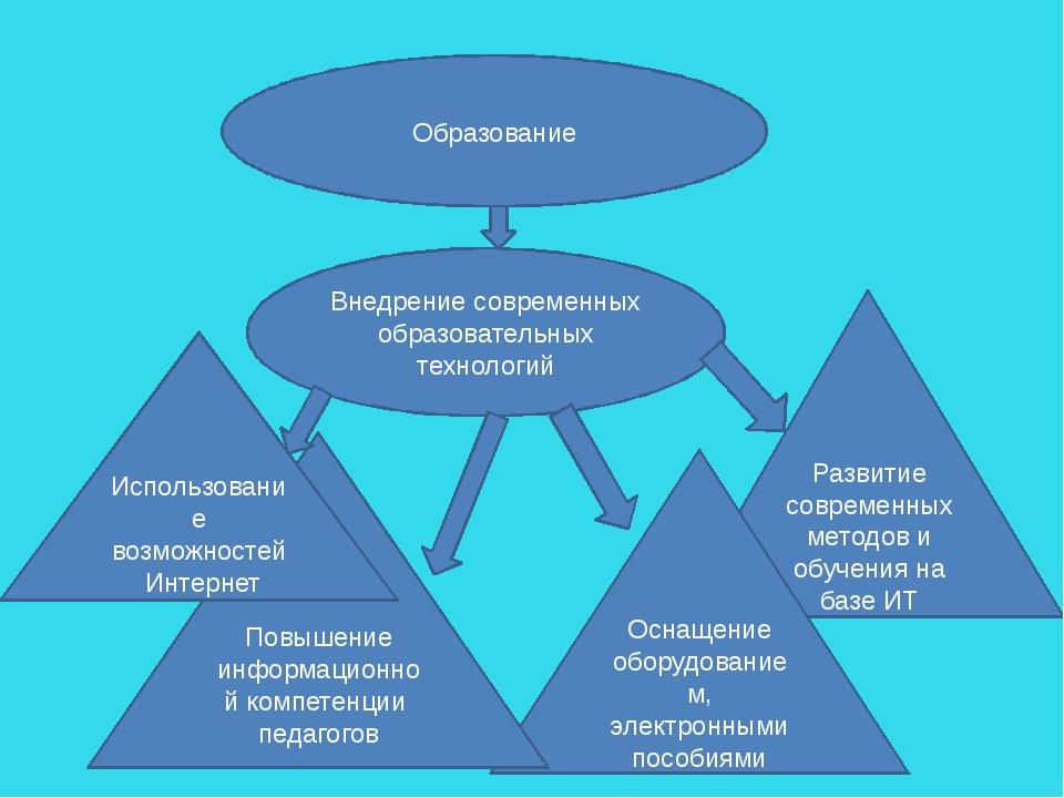 Образование Внедрение современных образовательных технологий Развитие совреме...