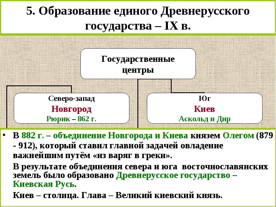 5. Образование единого Древнерусского государства – IX в. В 882 г. – объедине...