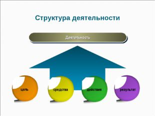 Структура деятельности Деятельность цель средства действия результат