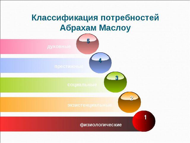 Классификация потребностей Абрахам Маслоу духовные престижные социальные 2 эк...