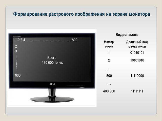 Формирование растрового изображения на экране монитора 1 2 3 4 …………………………………....