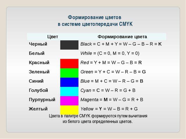 Формирование цветов в системе цветопередачи СMYK Цвета в палитре CMYK формиру...