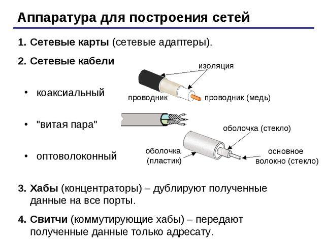 Аппаратура для построения сетей Сетевые карты (сетевые адаптеры). Сетевые каб...