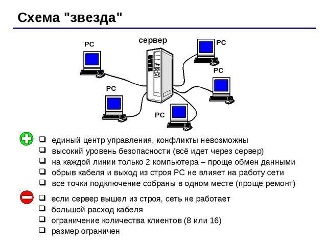 """Схема """"звезда"""" сервер РС РС РС РС РС единый центр управления, конфликты невоз..."""