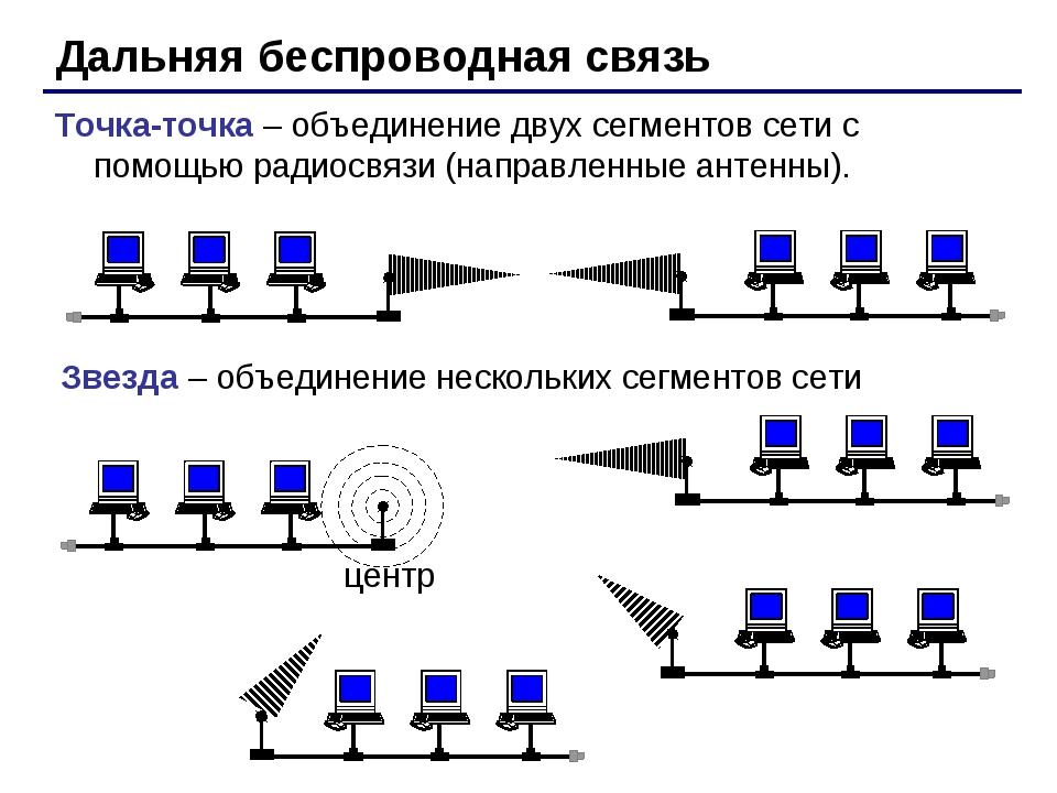 Дальняя беспроводная связь Точка-точка – объединение двух сегментов сети с по...