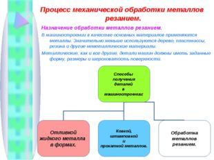 Процесс механической обработки металлов резанием. Назначение обработки металл