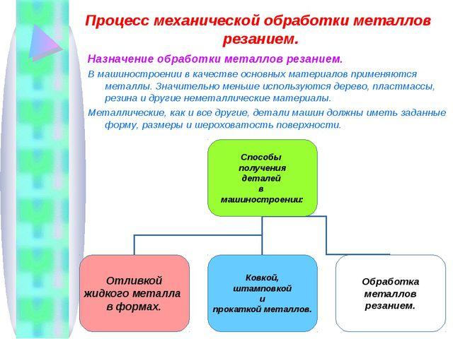Процесс механической обработки металлов резанием. Назначение обработки металл...