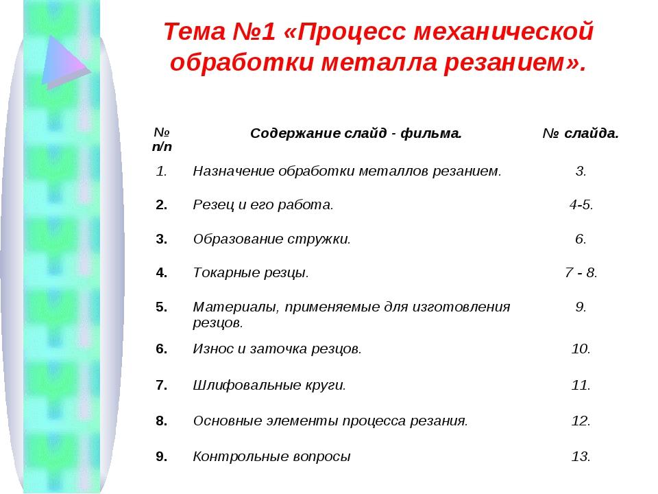 Тема №1 «Процесс механической обработки металла резанием». № п/пСодержание с...