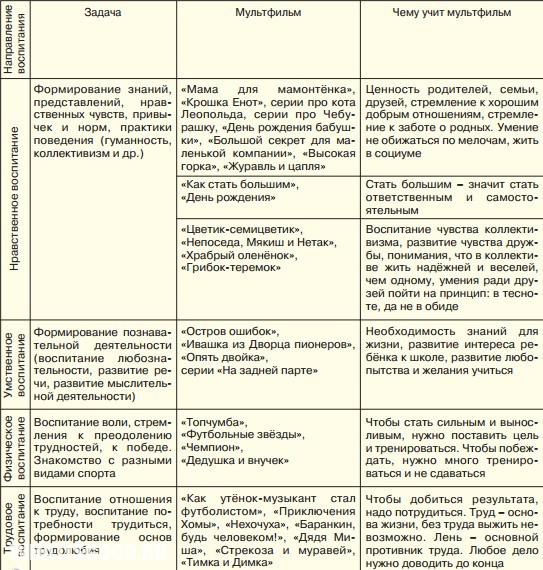 chemu uchat sovetskie i sovremennye multfilmy 2 Чему учат советские и современные мультфильмы?