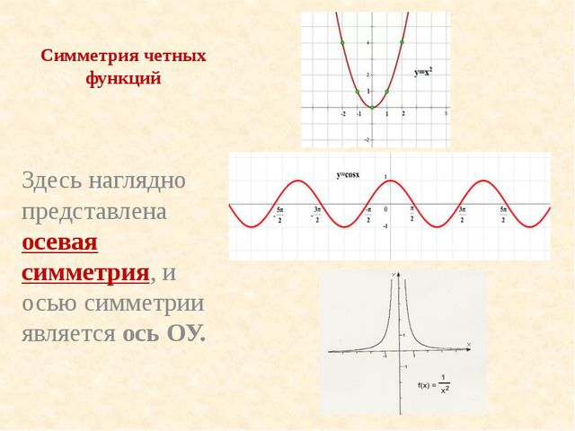Симметрия четных функций Здесь наглядно представлена осевая симметрия, и осью...