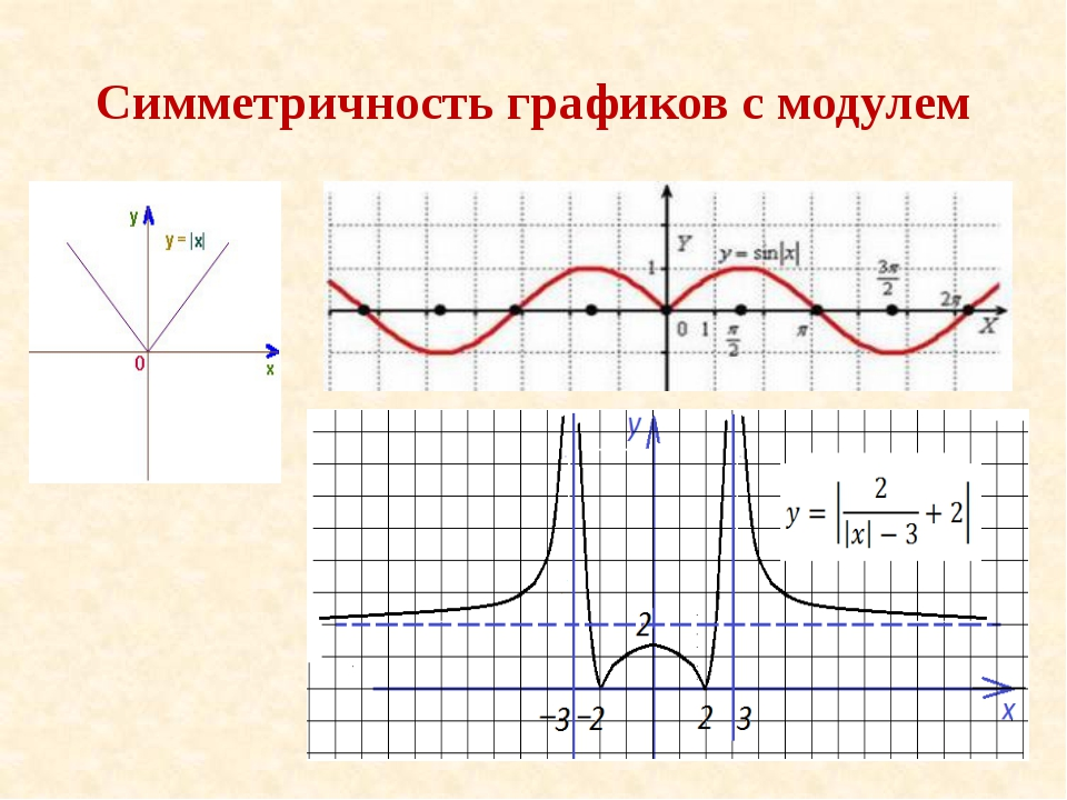 Симметричность графиков с модулем
