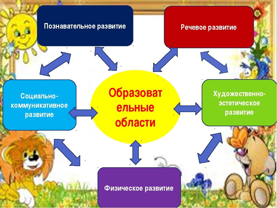 Социально-коммуникативное развитие Художественно-эстетическое развитие Физиче...