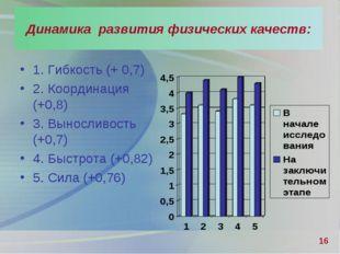 1. Гибкость (+ 0,7) 2. Координация (+0,8) 3. Выносливость (+0,7) 4. Быстрота