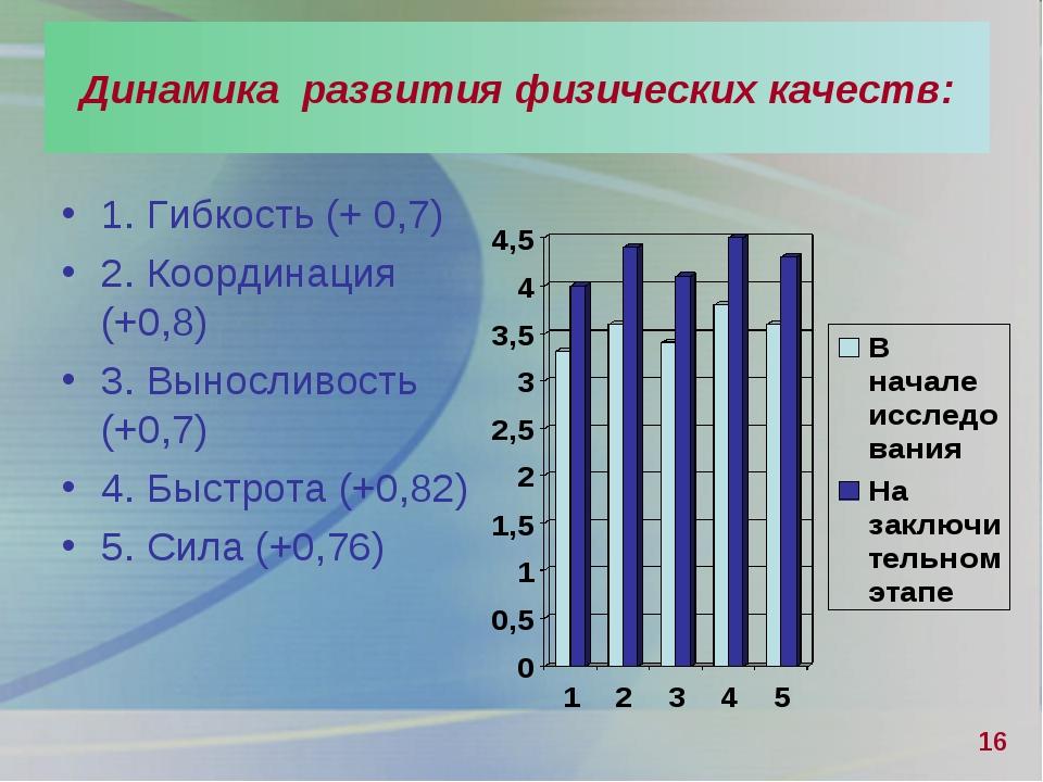 1. Гибкость (+ 0,7) 2. Координация (+0,8) 3. Выносливость (+0,7) 4. Быстрота...