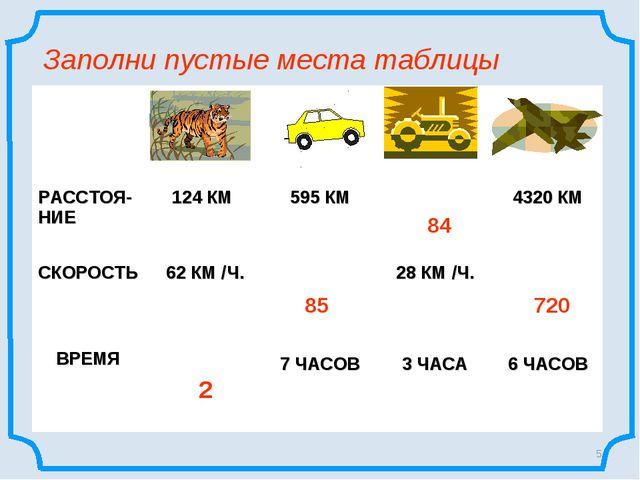 * Заполни пустые места таблицы 2 85 84 720  РАССТОЯ-НИЕ 124 КМ  595 КМ...