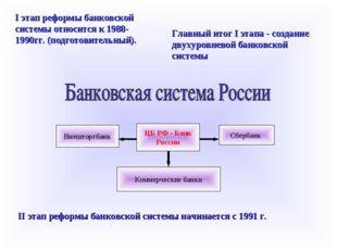 Внешторгбанк Сбербанк Коммерческие банки ЦБ РФ - Банк России I этап реформы б