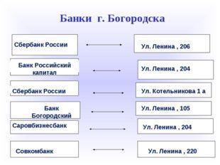 Банки г. Богородска Банк Российский капитал Сбербанк России Сбербанк России Б
