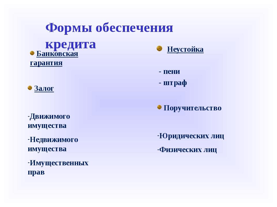 Неустойка - пени - штраф Залог Движимого имущества Недвижимого имущества Имущ...