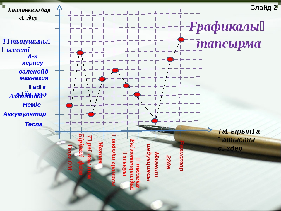 Слайд 2 Вебер Қуат Резина Магнит ағыны Жылу энергиясы Түйін Джоуль Ленц Диэле...